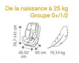 stage isofix et dimensions